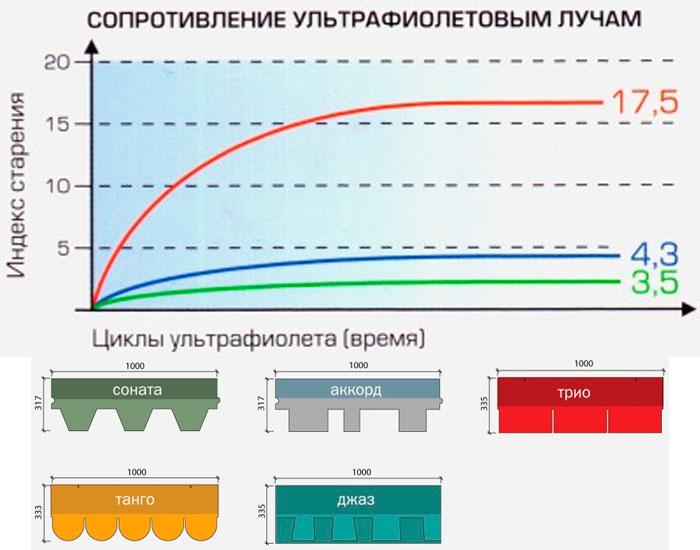 Ремонт плоской крыши цены